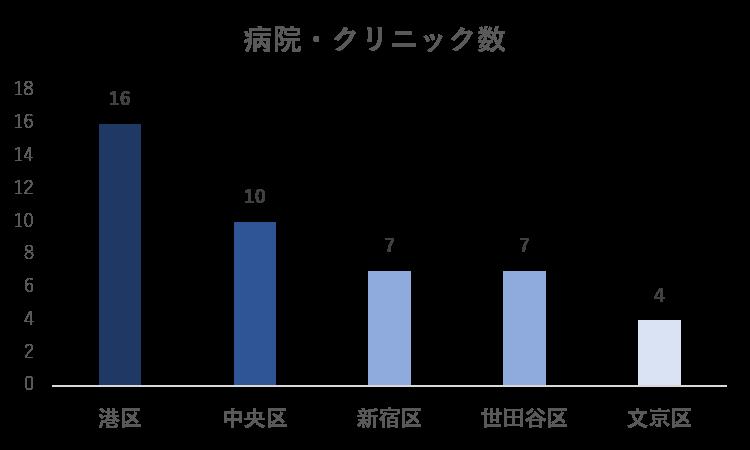 東京23区の自治体別病院・クリニック数ランキング