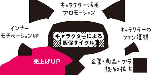 キャラクターによる販促サイクル→キャラクター活用プロモーション → キャラクターのファン獲得 → 企業・商品・ブランドの認知拡大 → 売り上げアップ → インナーモチベーションアップ