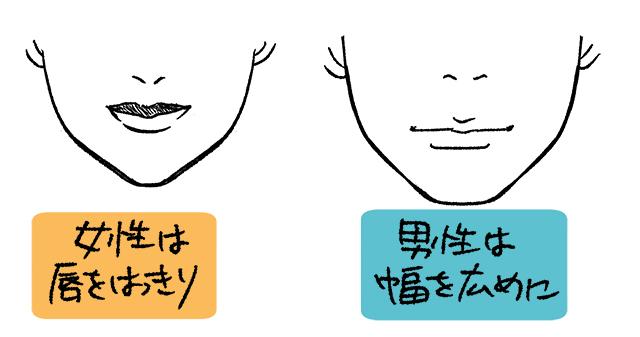 男女の唇の絵