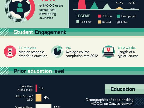 Thumb mooc infographic 01