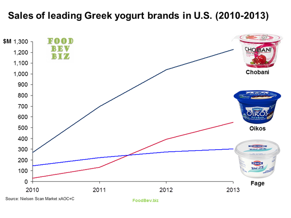 Thumb greek yogurt sales 2010 2013