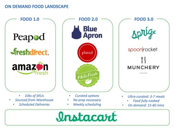 Thumb food landscape