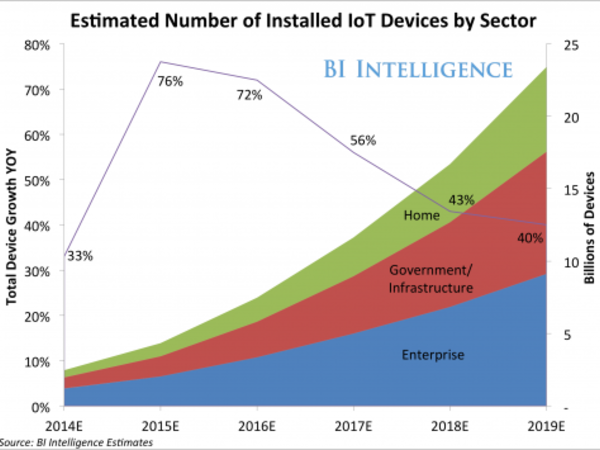 Thumb iot devices by sector