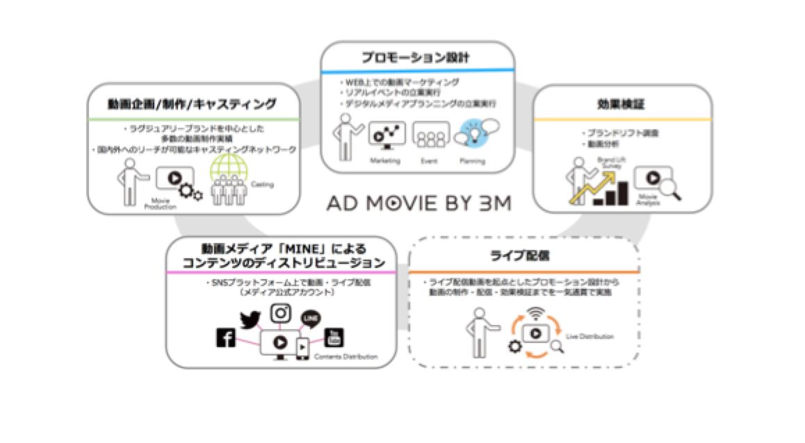 """動画制作からSNS配信・効果検証までを""""トータルプロデュース""""   3ミニッツ、広告パッケージ「AD MOVIE BY 3M」を提供開始。"""
