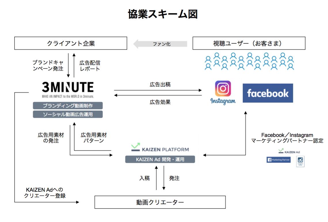 画像2_協業スキーム図
