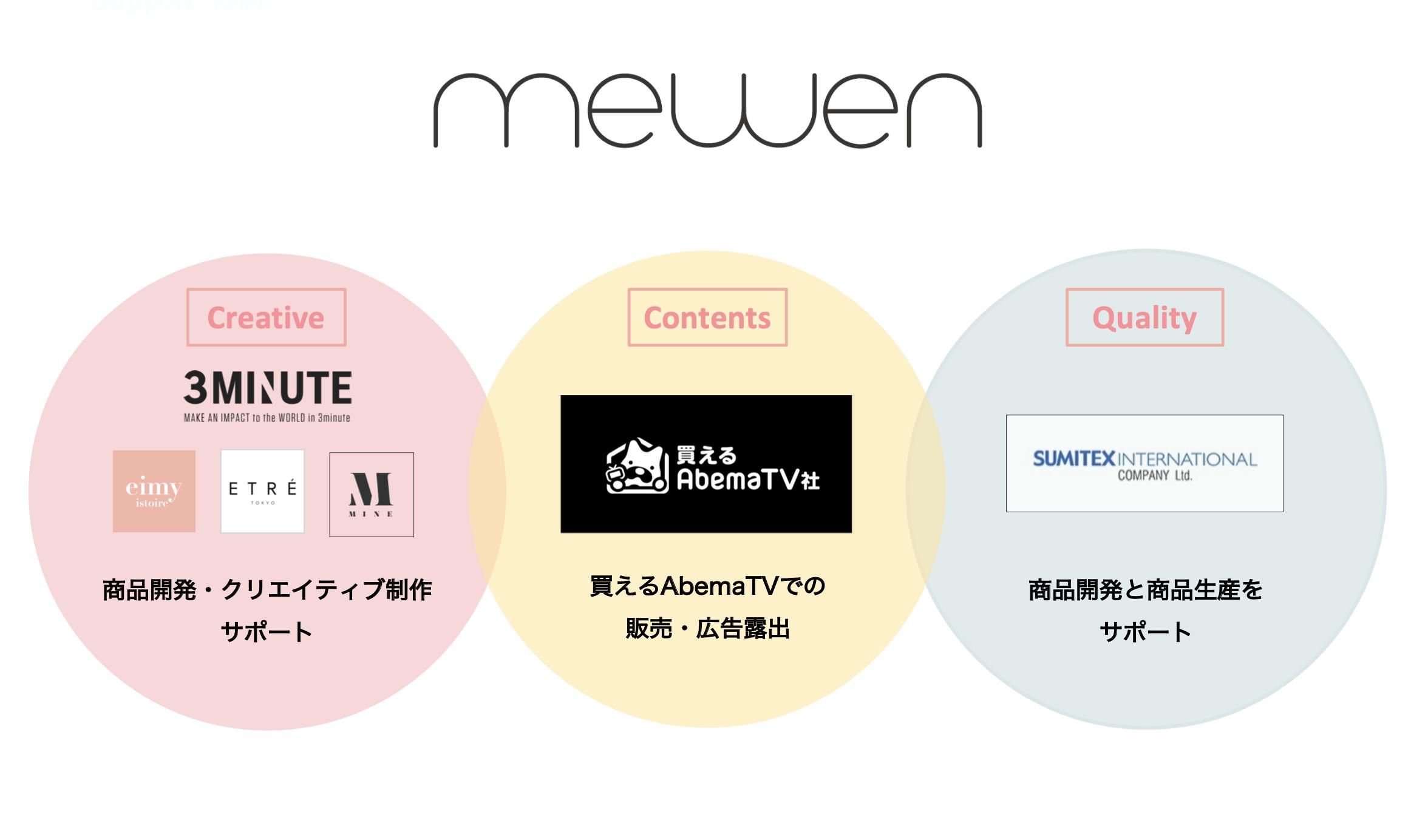 3ミニッツ、買えるAbemaTV社と協業して インフルエンサーの思いをカタチにする新ブランド「mewen」を開始