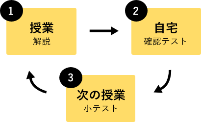 1.授業解説→2.自宅確認テスト→3.次の授業小テスト
