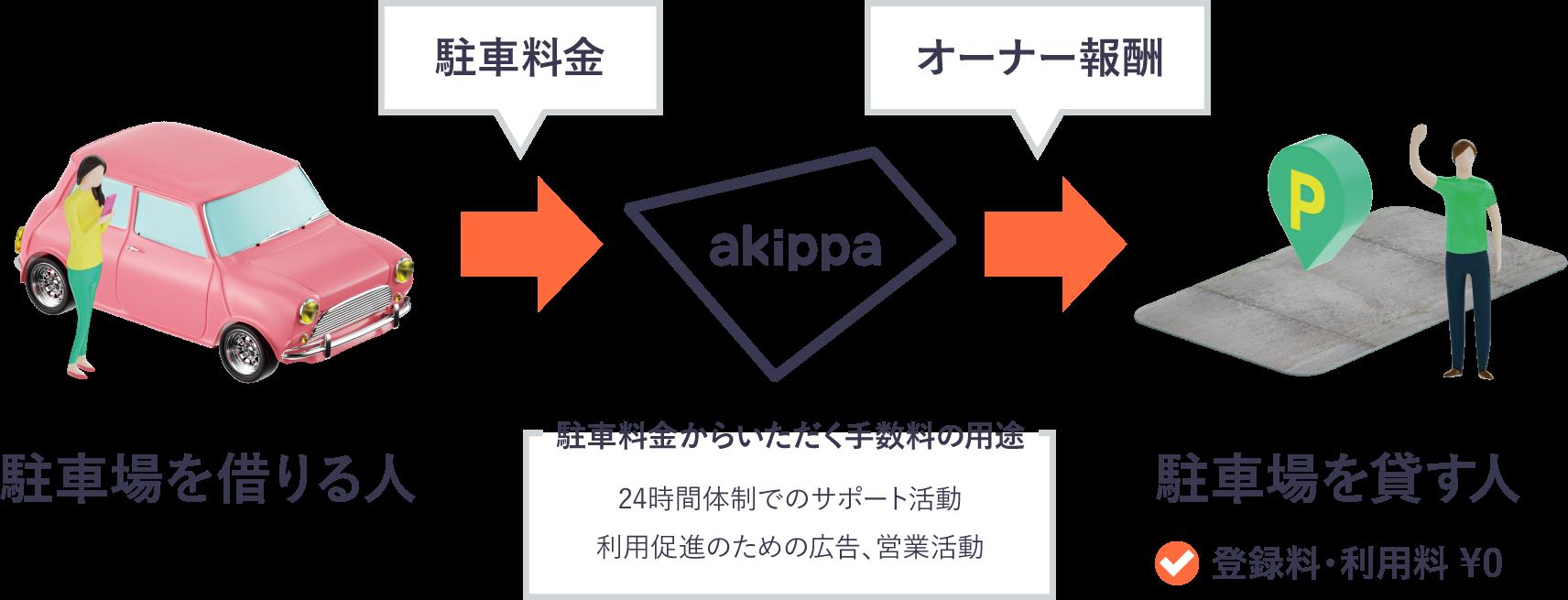 自宅の駐車場を貸すサービスakippaの仕組み