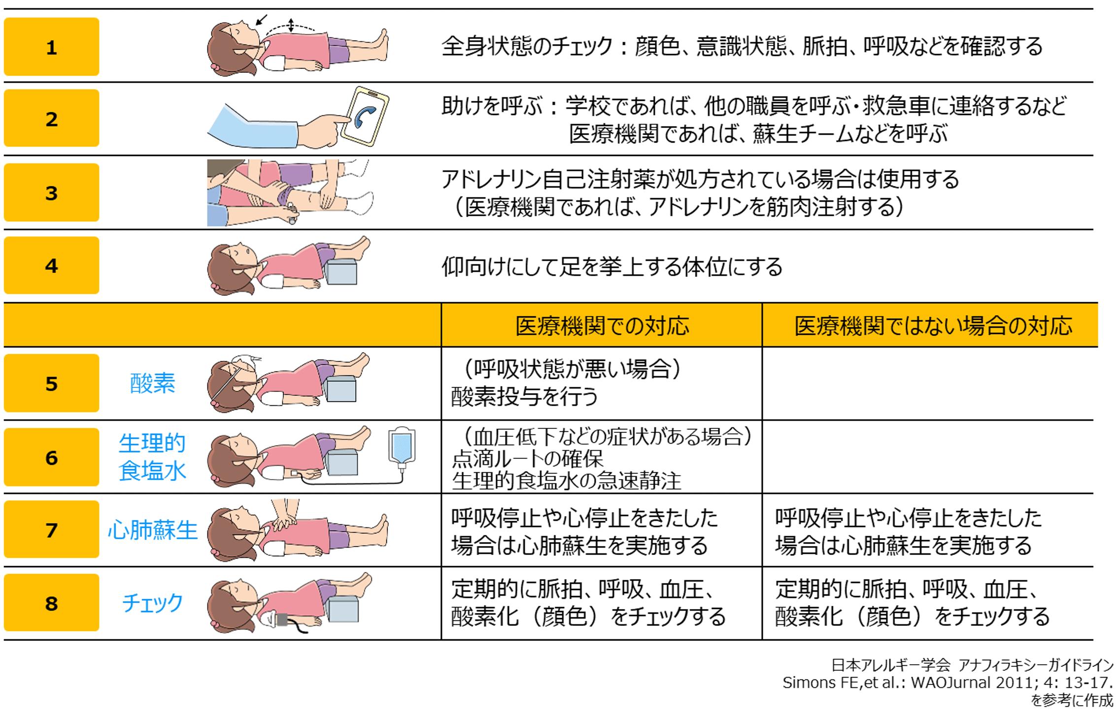 アドレナリン自己注射薬(エピペン®)