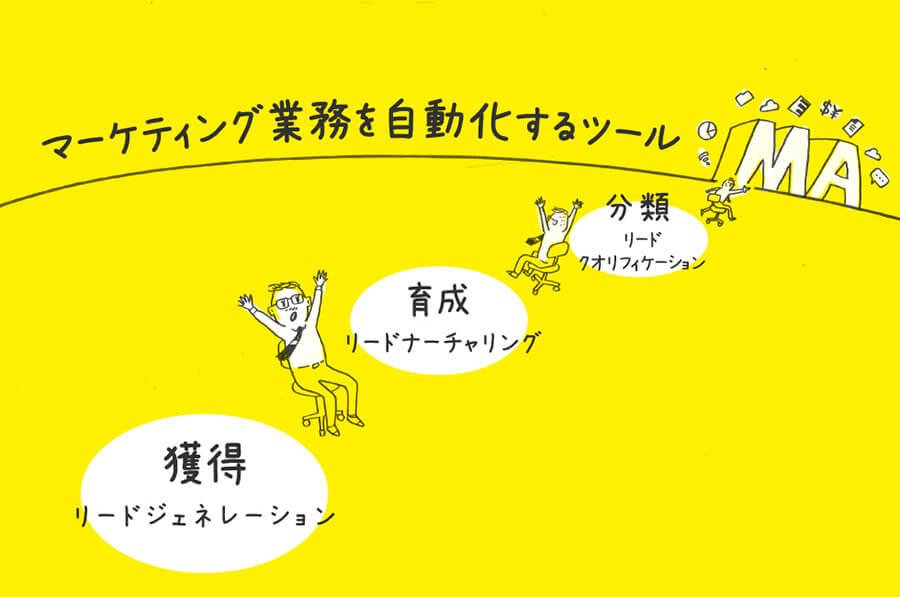 マーケティングオートメーション(MA)3つのステップ