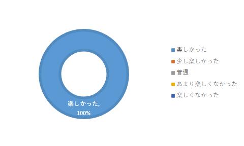 oyakokoQ1