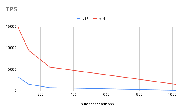v14 prepared ppdate performance for partitioned tables