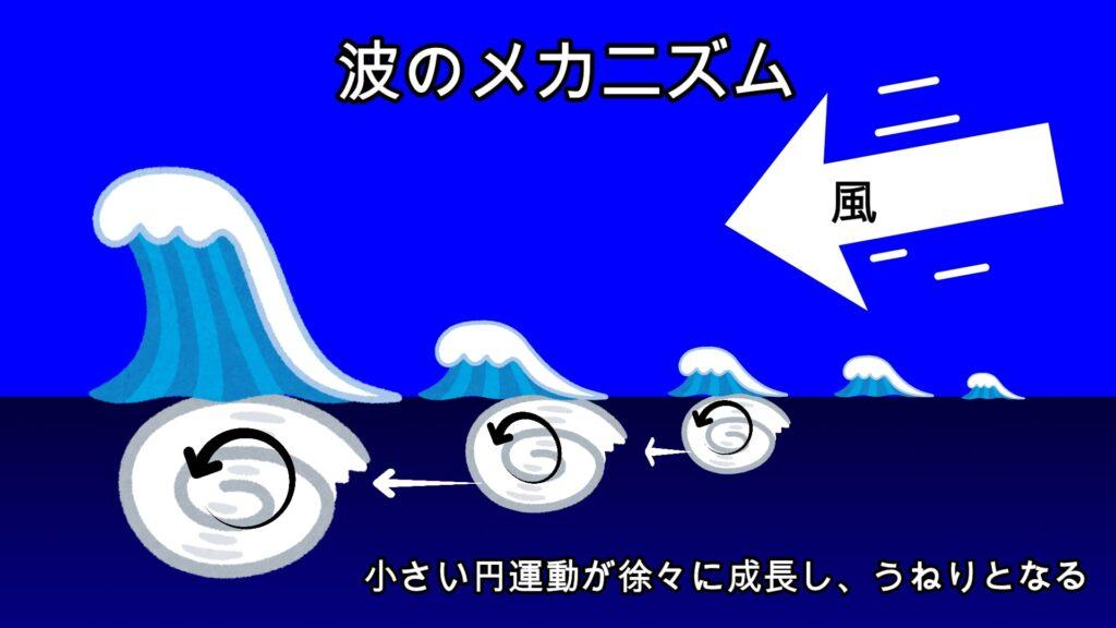 【サーフィン波予測】天気図と波情報の活用方法
