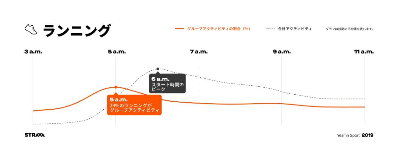 "STRAVAのビッグデータから見えた日本のアスリートの傾向|日本人は""長い""のが好き!?"