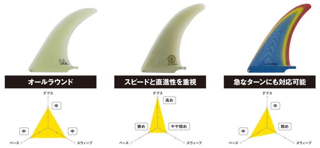 気になる!?ミッドレングスのフィン選び。3 つの基本形