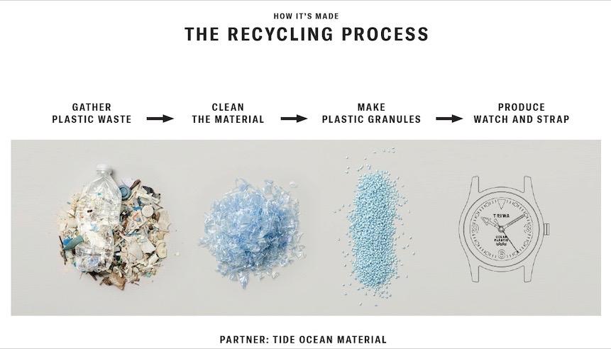 """100%リサイクルの海洋プラスチックゴミで作られた新作ウオッチTRIWA""""Time for Oceans""""が誕生"""
