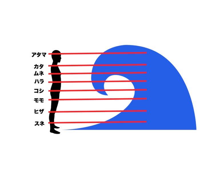サーフィンでの波のサイズの表現の仕方を【図】で解説!初心者向けや危険なサイズは?