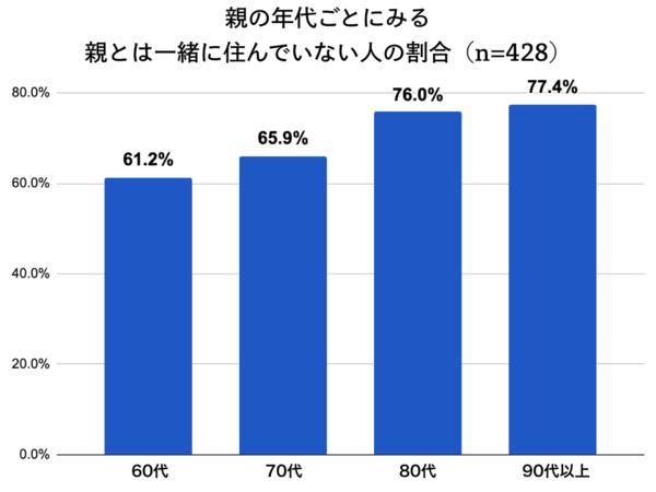 親の年代ごとにみる親とは一緒に住んでいない人の割合