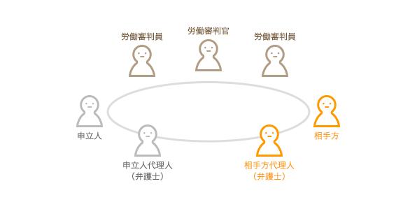 労働審判のイメージ