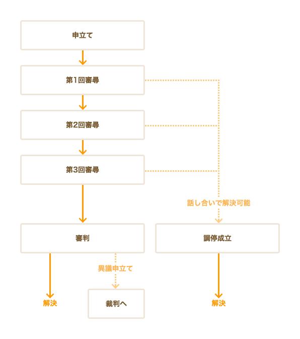 労働審判のフロー図