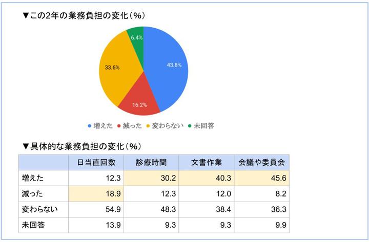 勤務医労働実態調査2017