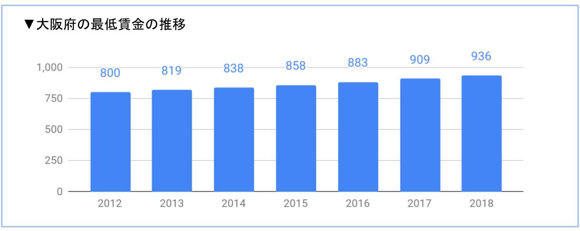 大阪府の最低賃金の推移
