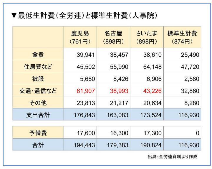 最低生計費(全労連)と標準生計費(人事院)