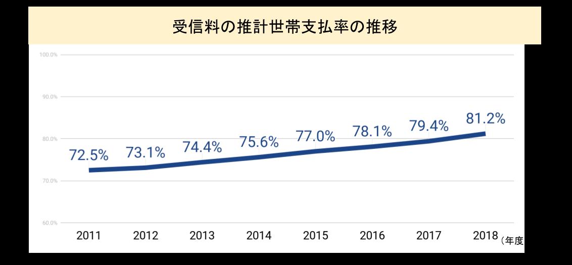 世帯支払い率の推移