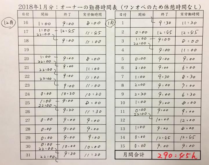 片山さんの夫の勤務表を元に作成