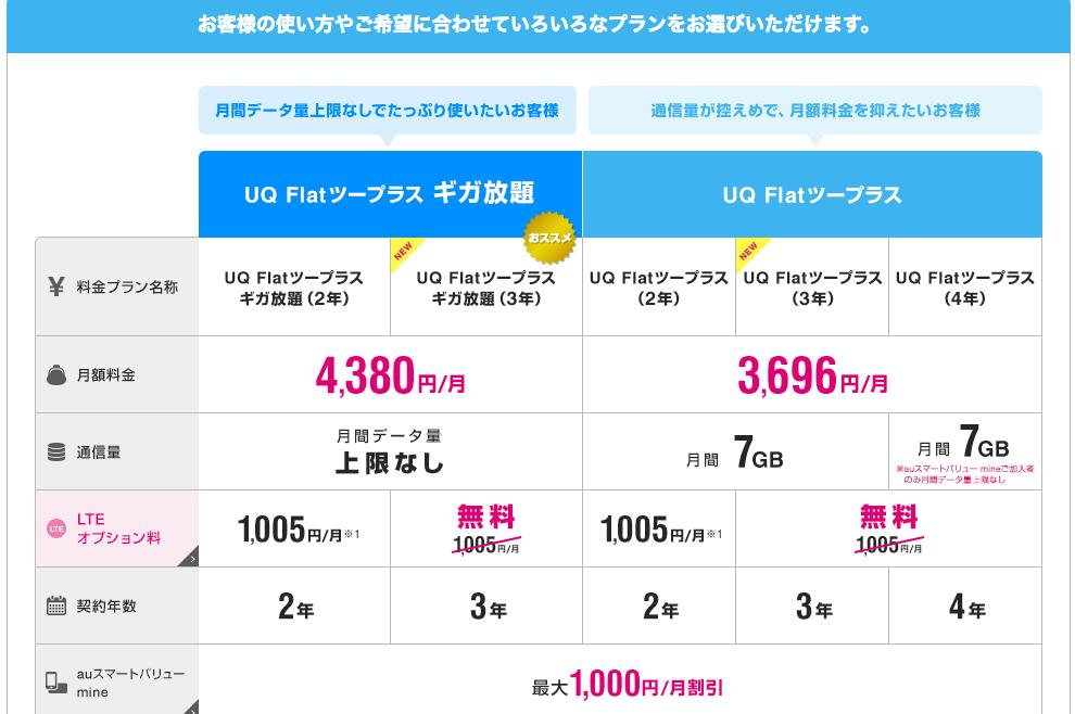 UQ WiMAXの料金やサービスについての説明(公式HPより)