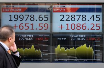 A pedestrian looks at a stock indicator board showing the share price of the Tokyo Stock Exchange (L) and the New York Dow (R) in Tokyo on December 27, 2018. - Tokyo stocks surged four percent at the open on December 27, with investors heartened by Wall Street's best performance in nine years. (Photo by Kazuhiro NOGI / AFP)