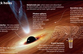 Illustration showing the different parts of a black hole.