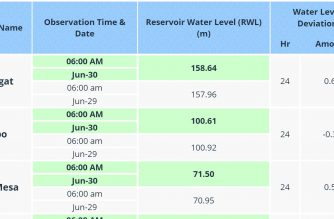 Angat dam water level registers an increase on June 30, Sunday, at 6 a.m.  (Courtesy PAGASA DOST dam monitoring)