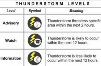 Thunderstorm advisory hoisted over M. Manila, nearby areas