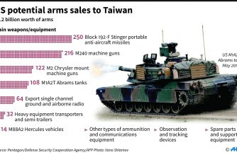 China demands US cancel arms sale to Taiwan