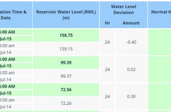 Courtesy PAGASA-DOST dam monitoring
