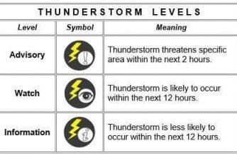 Thunderstorm advisory hoisted over parts of Mindanao