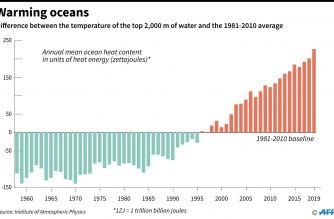 Oceans were hottest on record in 2019
