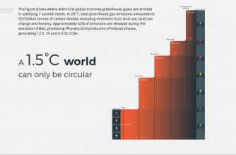 Screen shot of the Circularity Gap Report from 2019