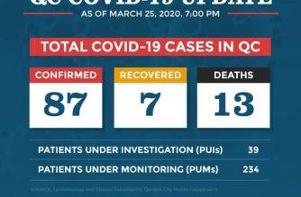 QC confirms 87 COVID-19 cases, 13 deaths