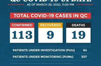 QC confirms 113 COVID-19 cases, 19 deaths