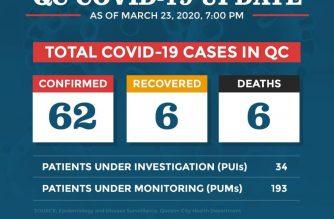 QC confirms 62 COVID-19 cases, 6 deaths