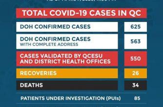 COVID-19 cases in QC reach 625: DOH