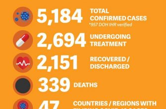 The Department of Foreign Affairs reported more than 2,300 new COVID-19 cases involving overseas Filipinos as of Sunday, May 31. The total number of confirmed cases is now at 5,184, with 2,151 recoveries and 339 deaths. (Courtesy: DFA)
