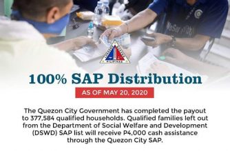 QC completes distribution of P3.02 billion under DSWD's SAP