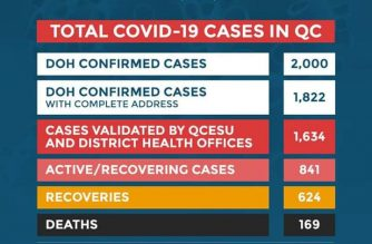 DOH: 2000 COVID-19 cases recorded in QC