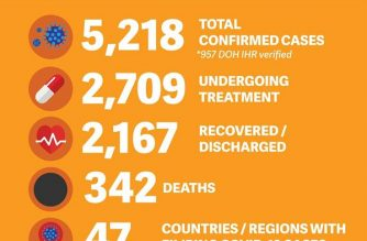 The Department of Foreign Affairs reported 34 new COVID-19 cases involving overseas Filipinos as of Monday, June 1. The total number of confirmed cases is now at 5,218, with 2,167 recoveries and 342 deaths. (Courtesy: DFA)