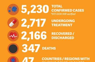 The Department of Foreign Affairs reported 12 new COVID-19 cases involving overseas Filipinos as of Tuesday, June 2. The total number of confirmed cases is now at 5,230, with 2,166 recoveries and 347 deaths. (Courtesy: DFA)
