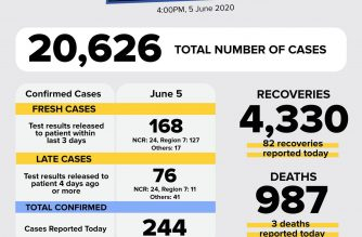 Less COVID-19 cases reported at 244 as DOH labs close to finishing validation of backlog