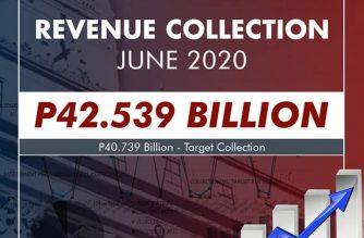Customs bureau surpasses June target revenue collection by P1.8 billion
